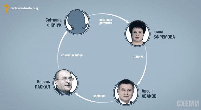 схемы Паскала Аваков Ефремова Фивчук МВД