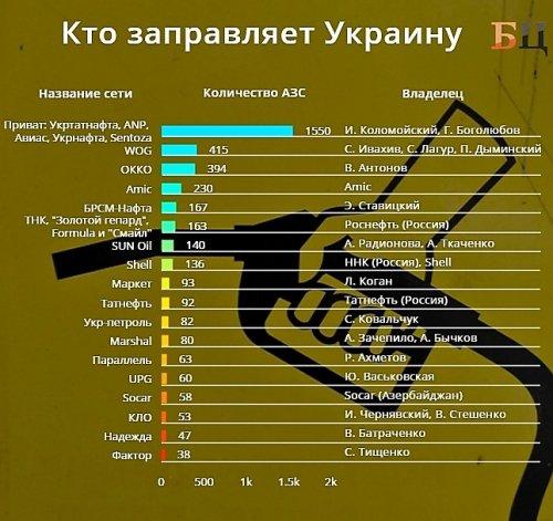 кому принадлежат заправки Украины