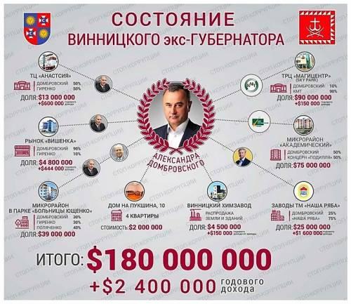 Александр Домбровский винницкий губернатор