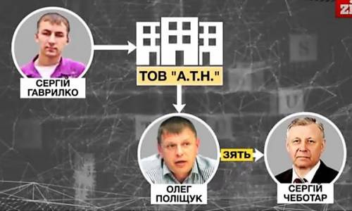 Сергей Гаврилко, Олег Полищук, А.Т.Н
