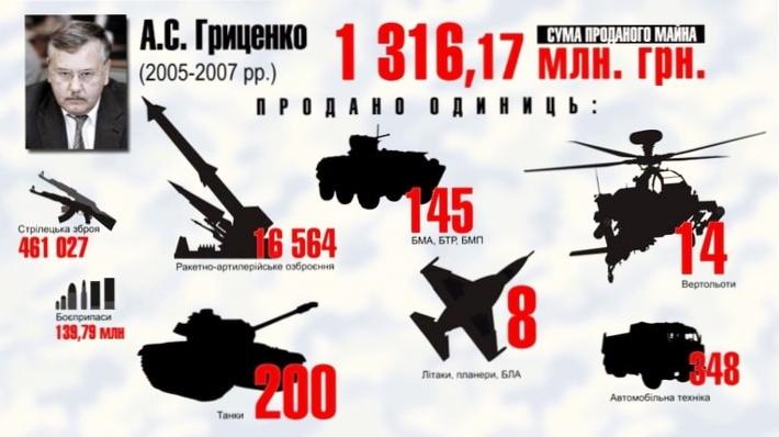 Гриценко ВСУ схемы сколько продал оружия