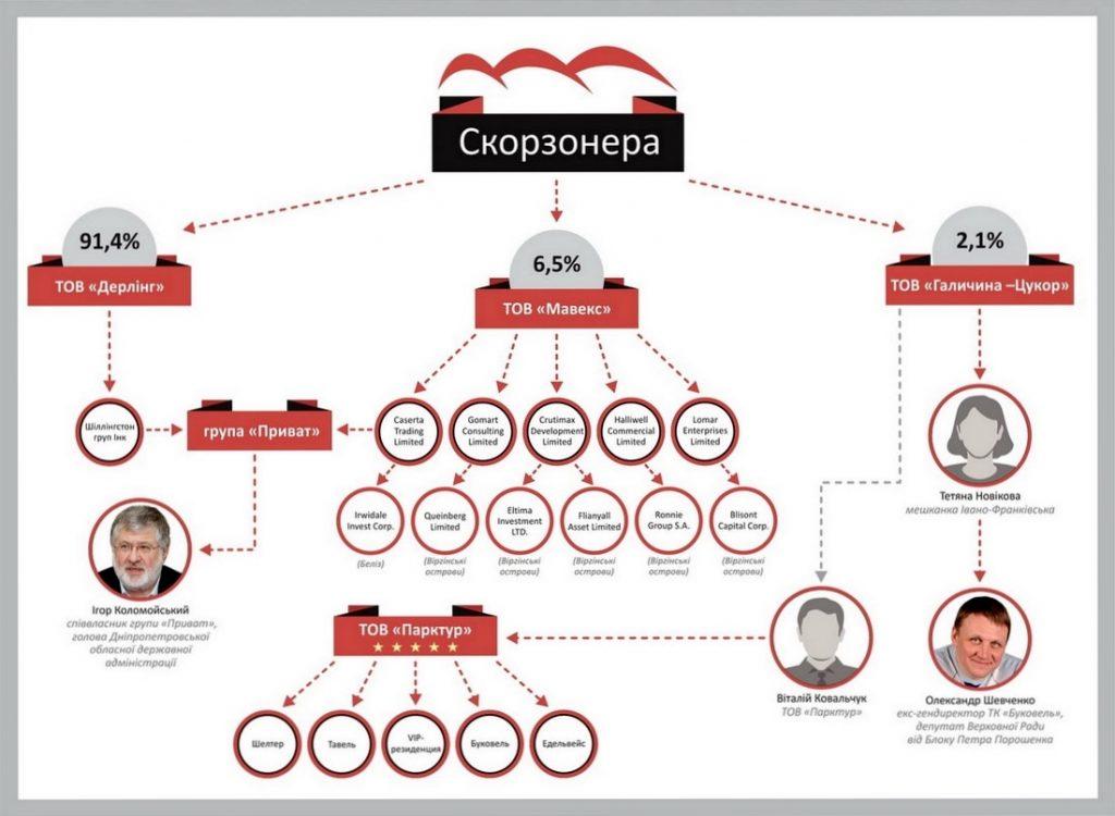 Скорзонера схема Коломойского
