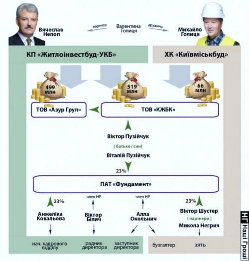 Житлоинвестбуд-УКБ Киевмиськбуд