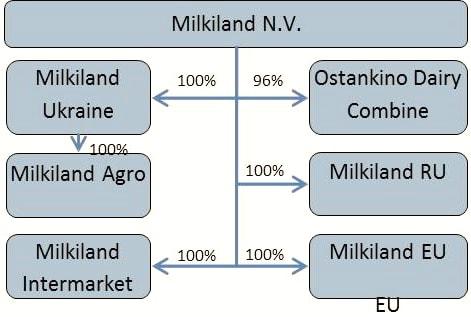 схема Юркевич Милкиленд