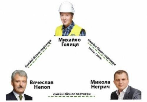 Непоп Голица Негрич