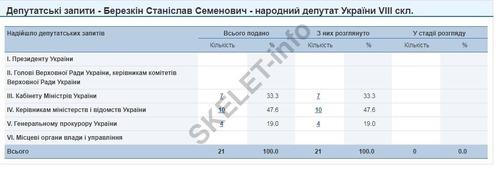 депутатские запросы Станислава Березкина