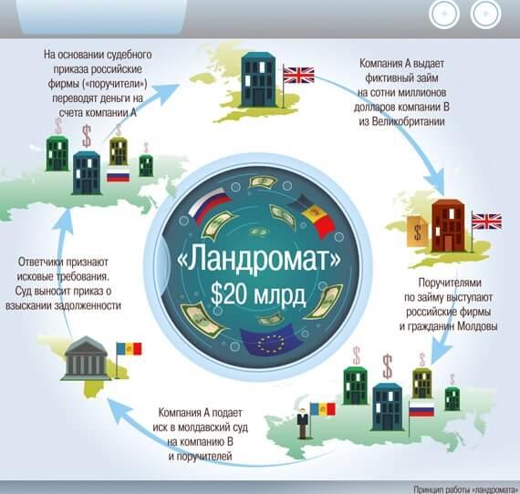 российский ландромат