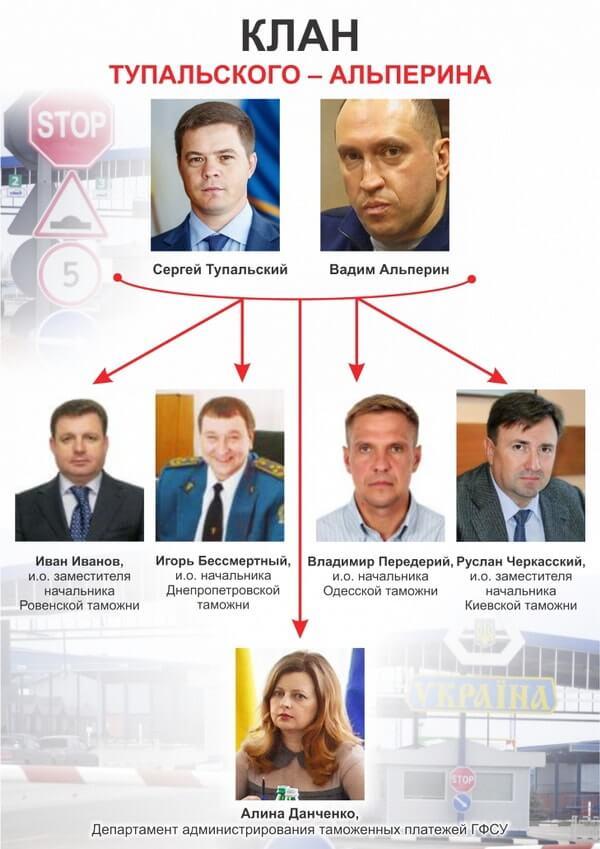 Тупальский Альперин Передерий Данченко Черкасский Бессмерный  Иванов