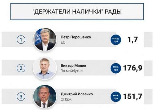 богатые депутаты Украины на наличку