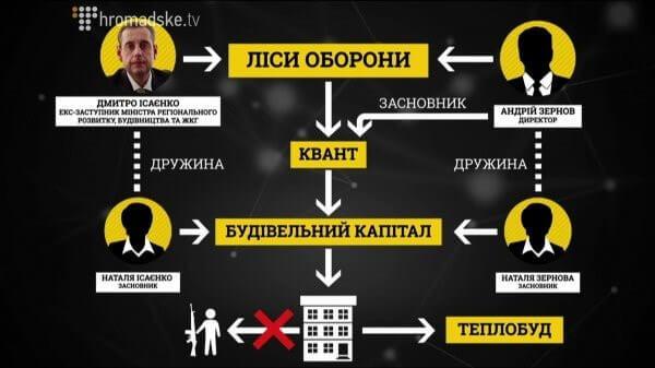 Дмитрий Исаенко: строитель-разоритель и его 150 миллионов наличными. ЧАСТЬ 1