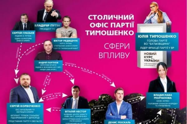 БЮТ, схема, Сергей Коровченко, Киев