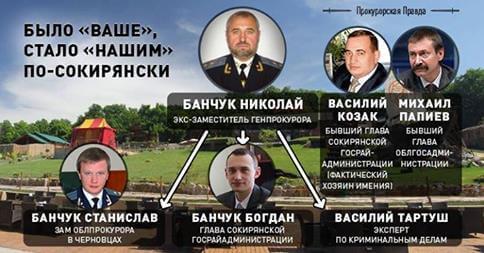 мафия Банчуков