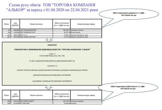 Конвертатор Костянтин Круглов займається обналом під прикриття скандальних Юлії Шадевської та Ганни Чуб, Алькор