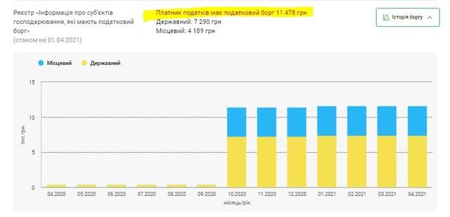 «Эксперт» по уклонению от налогов Александр Насиковский и его группа компаний DIM: что известно