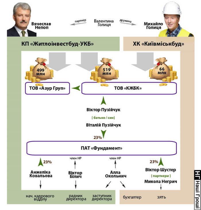 Голица, Непоп, Пузийчук. схема