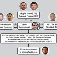 Мафия Дениса Комарницкого, позволяющая воровать миллиарды из столичного бюджета: кто прикрывает деятельность «смотрящего»