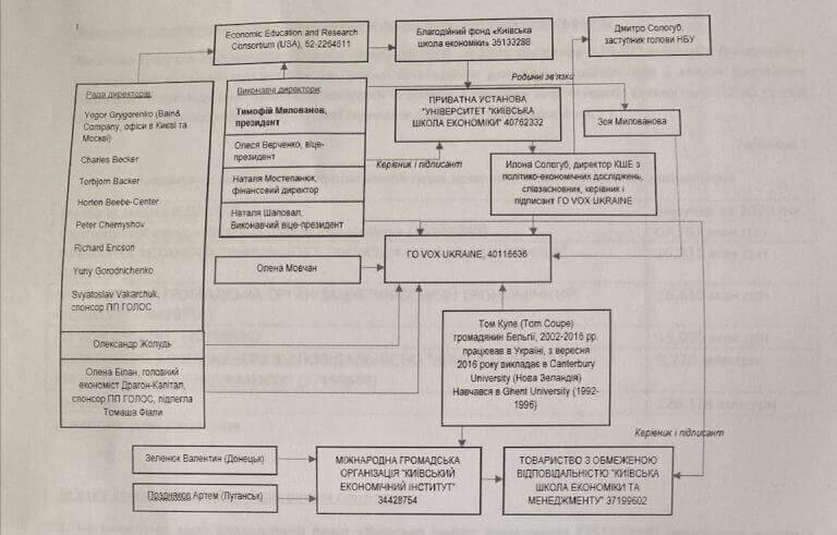 Может ли коррупция в Киевской школе экономики Тимофея Милованова стать поводом для расследования правоохранителей США?