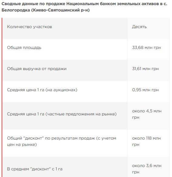 """Люди Порошенко, иностранцы и спекулянты: кому НБУ """"дарит"""" земли под Киевом"""