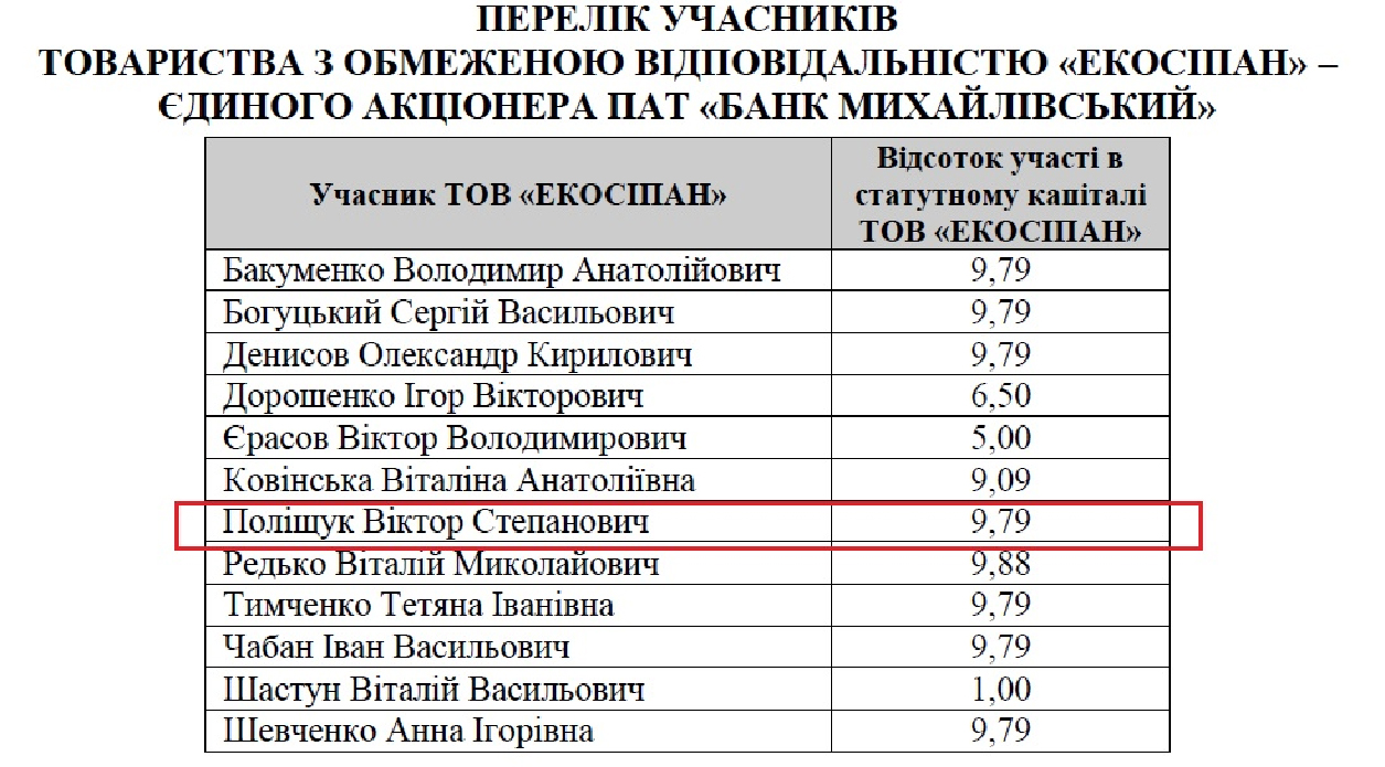 акционеры Михайловский