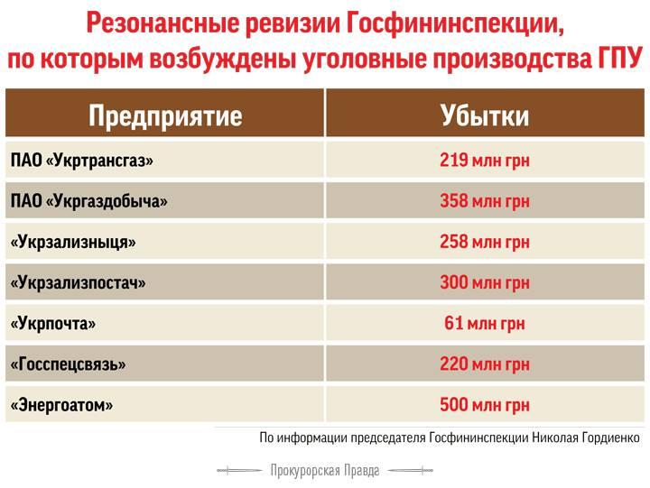 инфографика яценюк