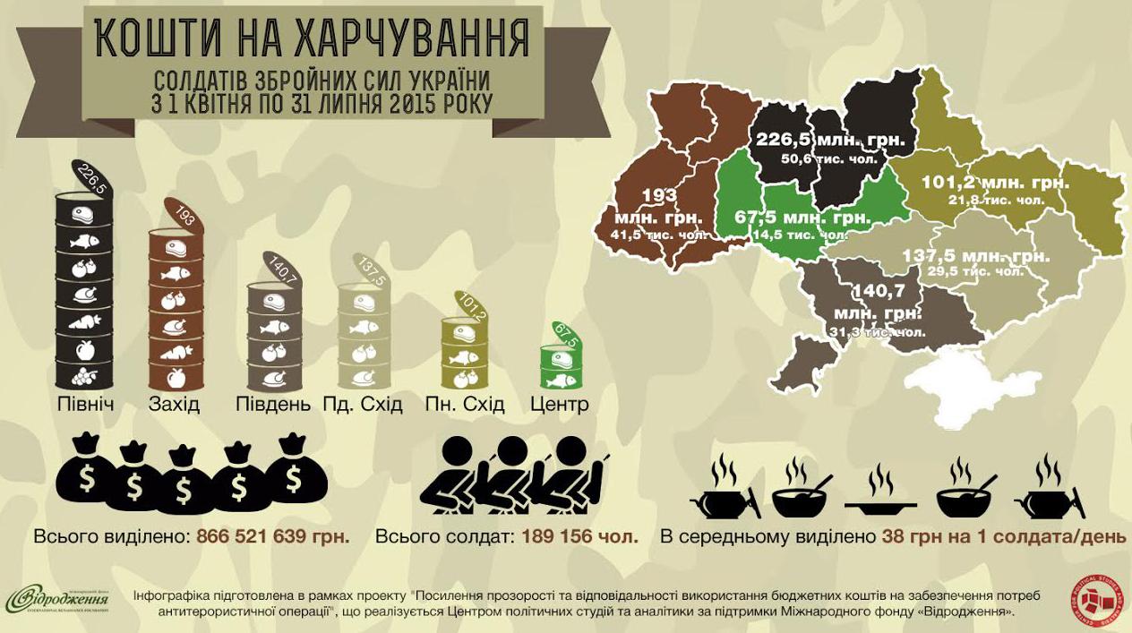 карта харчування армии