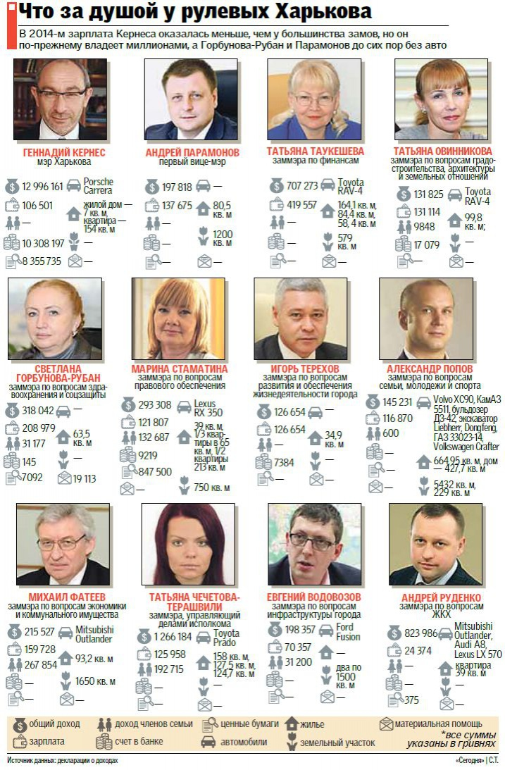 харьковские чиновники