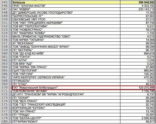 """возмещение НДС """"Мироновскому хлебопродукту"""" в 2014 г."""