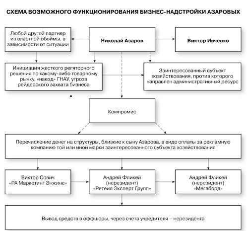 Схема_Азаров-Ивченко