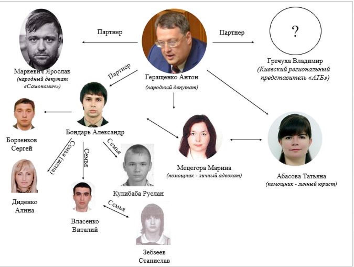 геращенко схема