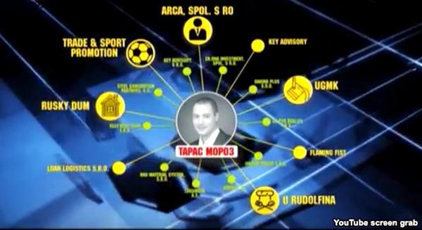 Тарас Мороз и орбита его компаний