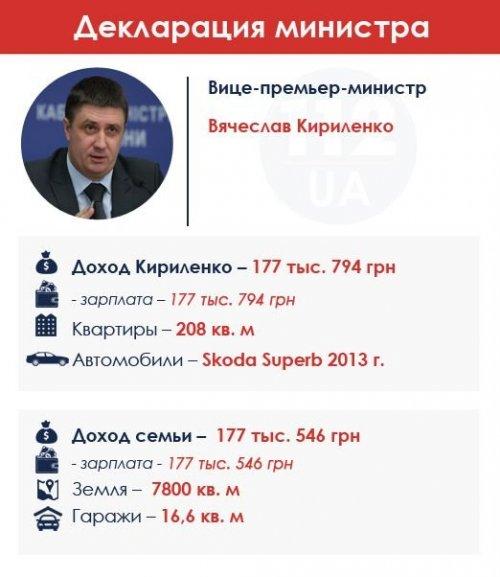 Кириленко доходы