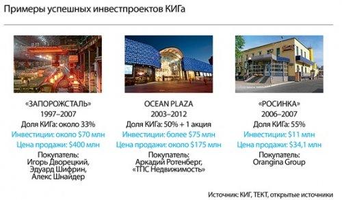 Киевская инвестиционная группа