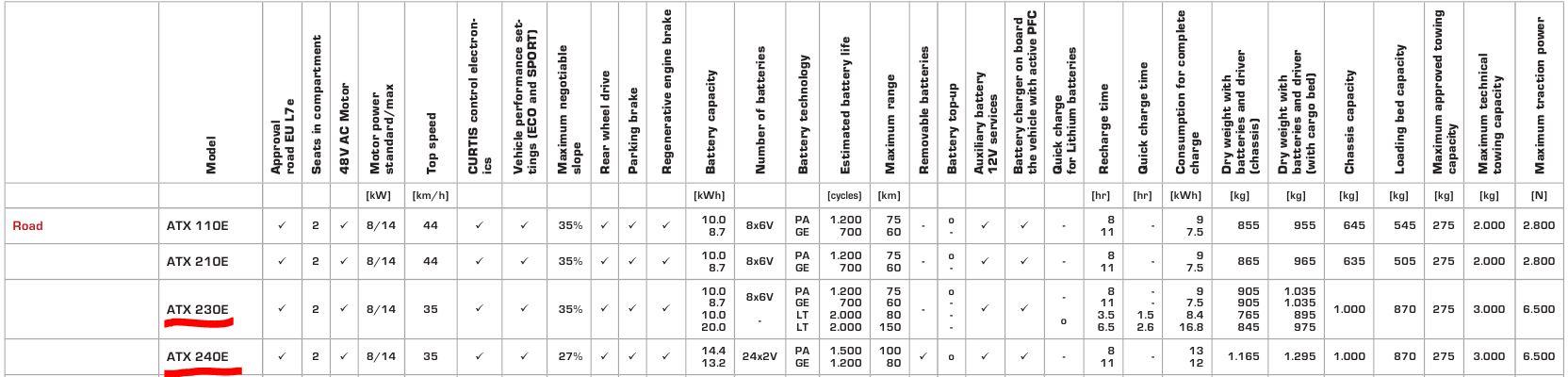 електрокари-каталог-виробника