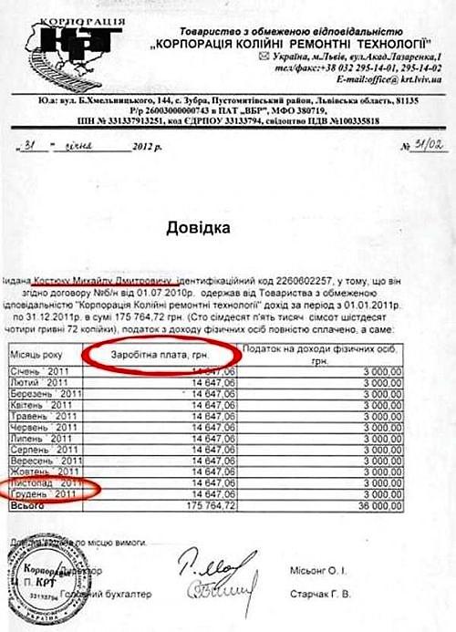Зарплатная ведомость Костюка