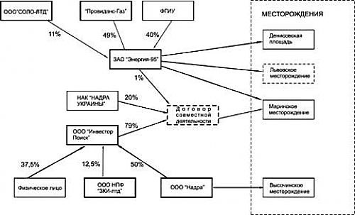Схема АО Инвестор