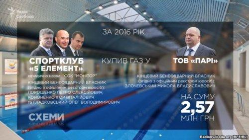 Таким образом, три компании президента Украины и его бизнес-партнеров только за 2016 год суммарно заплатили фирме Николаю Злочевского более 100 млн гривен.