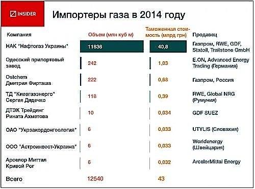 Importeryi gaza v 2014 godu