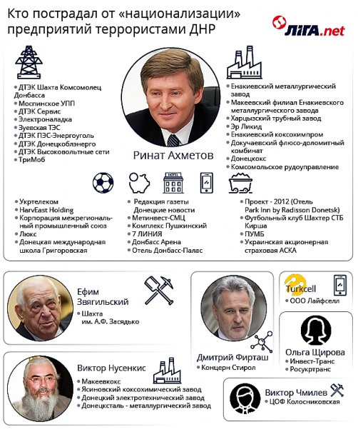 олигархи ДНР