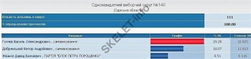 Выборы Беляевка
