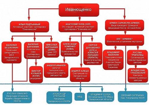 Схема группировки «енакиевских» в Запорожье