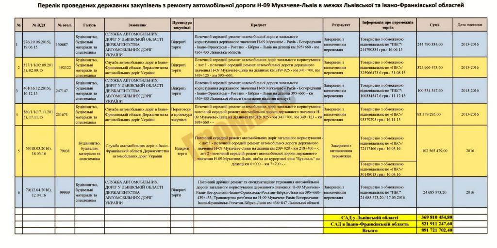 Шевченко Александр: буковельский «пилильщик» земли и бюджета