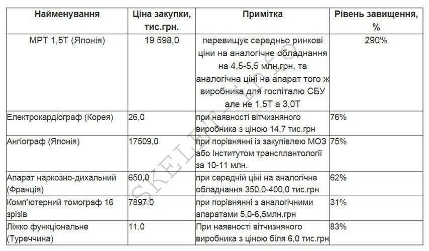 Фисталь Владимир и Фисталь Герман: как разворовывают бюджет здравоохранения Украины