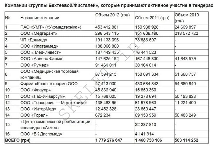 Бахтеева Фисталь